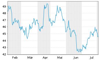 Chart Novozymes A/S - 6 Monate