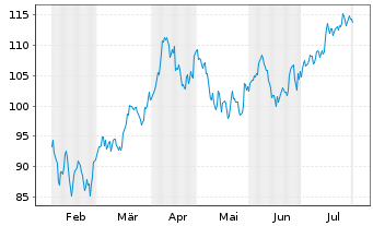 Chart Novo-Nordisk AS - 6 Months