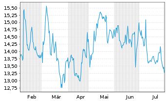 Chart Ambu A/S - 6 Monate