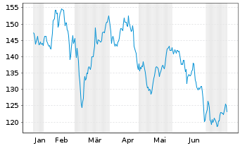 Chart Aena SME S.A. - 6 Monate
