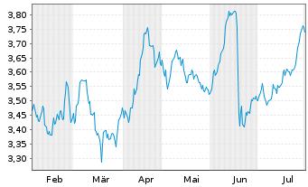 Chart Atresmedia Corp.d.Medio.d.Com. - 6 Monate