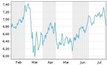 Chart Banco Bilbao Viz.Argent.(BBVA) - 6 Monate