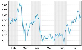 Chart BCO Santander Centr.Hispano SA - 6 Monate