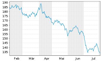 Chart Acciona S.A. - 6 Monate