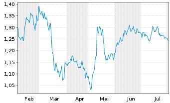 Chart Audax Renovables S.A. - 6 Monate