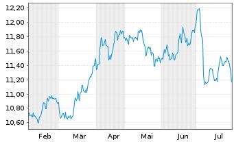 Chart Iberdrola S.A. - 6 Monate