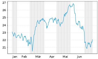 Chart ACS, Act.de Constr.y Serv. SA - 6 Monate