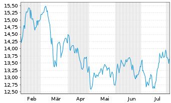 Chart Repsol S.A. - 6 Monate