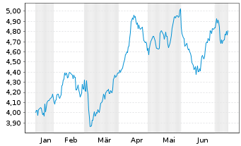 Chart Telefónica S.A. - 6 Monate