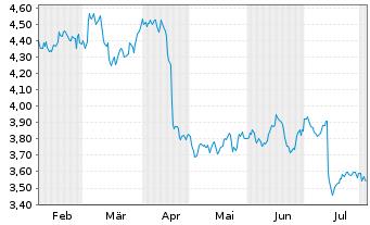 Chart Nokia Corp. - 6 Monate