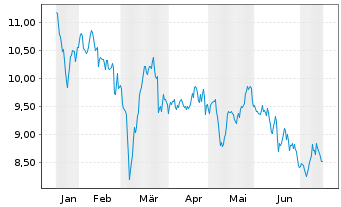 Chart Nordea Bank Abp - 6 Monate
