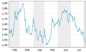 Chart Air France-KLM - 6 Monate