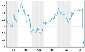 Chart Atos SE - 6 Monate