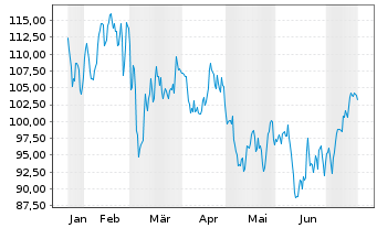 Chart SAFRAN - 6 Monate