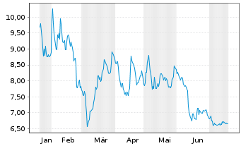 Chart Artprice.com S.A. - 6 Monate