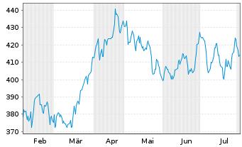 Chart L Oreal S.A. - 6 Monate