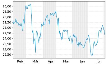Chart Axa S.A. - 6 Monate