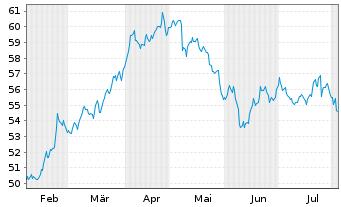 Chart Danone S.A. - 6 Monate