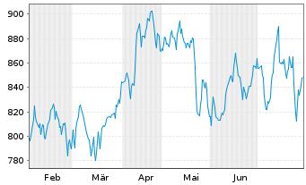 Chart LVMH Moët Henn. L. Vuitton SA - 6 Monate
