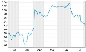 Chart Sodexo S.A. - 6 Monate