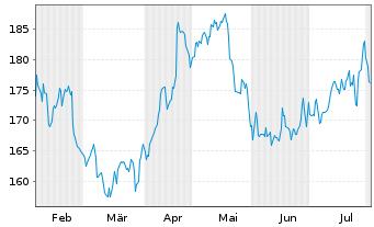 Chart Essilor Intl -Cie Génle Opt.SA - 6 Monate