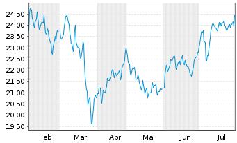 Chart Klépierre S.A. - 6 Monate