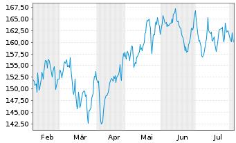 Chart Schneider Electric SE - 6 Monate