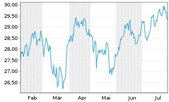 Chart Veolia Environnement S.A. - 6 Monate