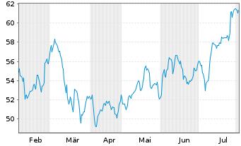 Chart Compagnie De Saint-Gobain S.A. - 6 Monate