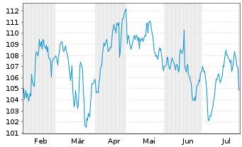 Chart VINCI S.A. - 6 Monate