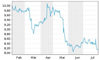 Chart Vivendi S.A. - 6 Monate