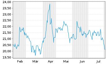 Chart Lagardère S.C.A. - 6 Monate