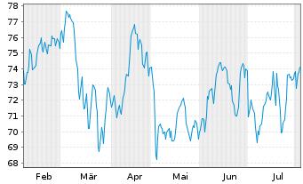 Chart Publicis Groupe S.A. - 6 Monate