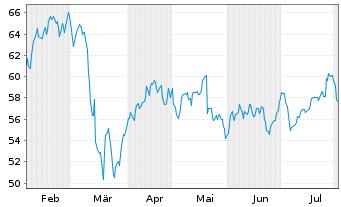 Chart BNP Paribas S.A. - 6 Monate