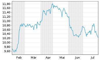 Chart Orange S.A. - 6 Monate