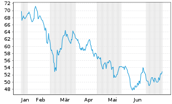 Chart Amundi S.A. - 6 Monate