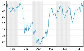 Chart Alstom S.A. - 6 Monate