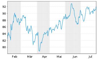 Chart Legrand S.A. - 6 Monate