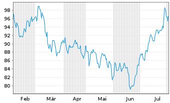 Chart Arkema - 6 Monate