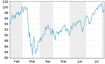 Chart Amundi ETF MSCI Europe Banks - 6 Monate