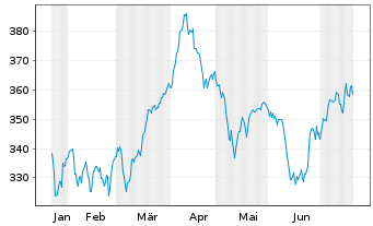 Chart Amundi ETF MSCI Eur.Healthcare - 6 Monate