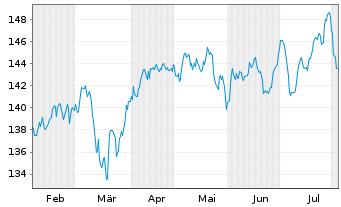 Chart Amundi ETF MSCI EMU High Div. - 6 Monate