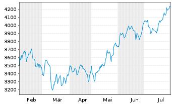 Chart Amundi ETF Lev.MSCI USA Daily - 6 Monate