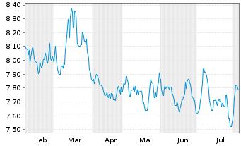 Chart Amundi ETF Short EOSTXX 50 Da. - 6 Monate