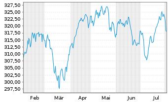 Chart Amundi ETF MSCI Europe Ex EMU - 6 Monate