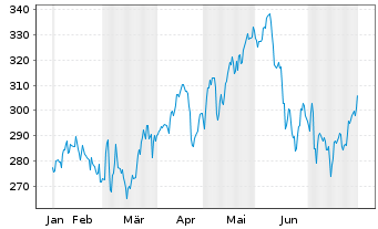 Chart Amundi ETF MSCI Europe Energy - 6 Monate