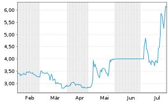 Chart Adocia SAS - 6 Monate