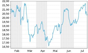 Chart Valéo S.A. - 6 Monate