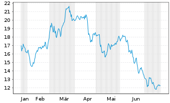 Chart Antofagasta PLC - 6 Monate