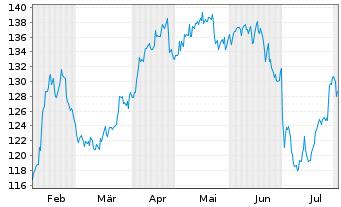 Chart Astrazeneca PLC - 6 Monate